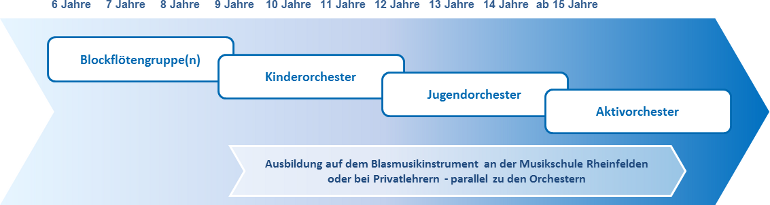 Ausbildungskonzept_ueberblick_770